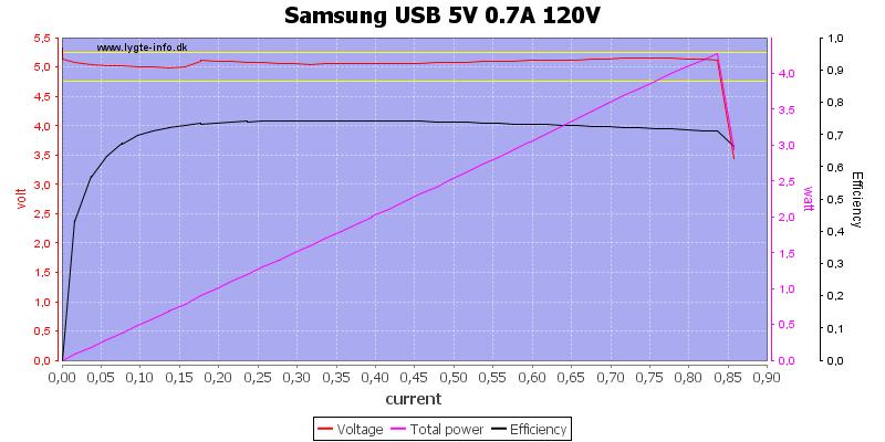 Samsung%20USB%205V%200.7A%20120V%20load%20sweep