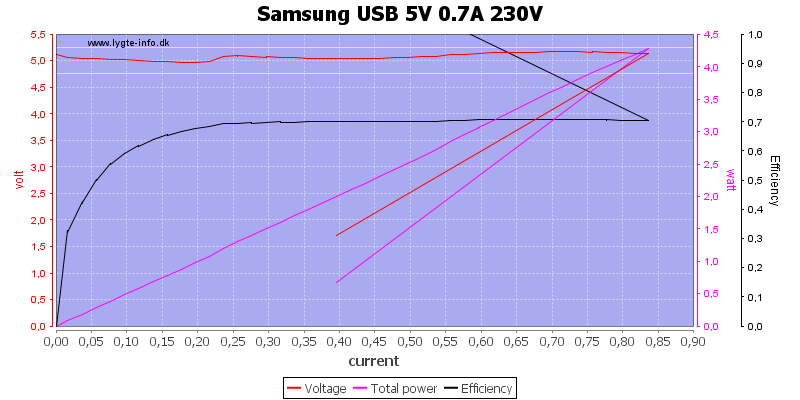 Samsung%20USB%205V%200.7A%20230V%20load%20sweep