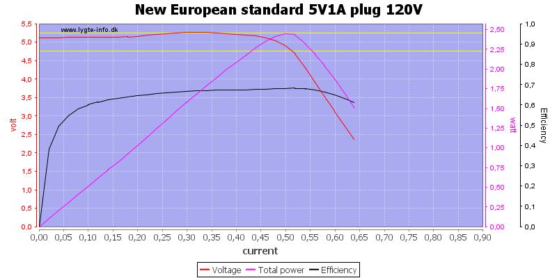 New%20European%20standard%205V1A%20plug%20120V%20load%20sweep