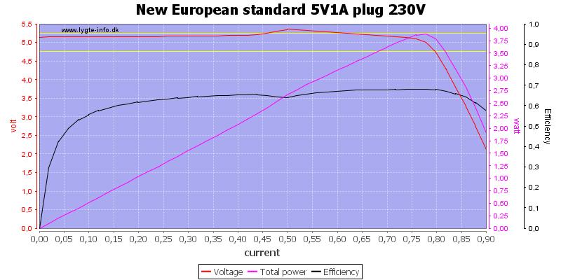 New%20European%20standard%205V1A%20plug%20230V%20load%20sweep