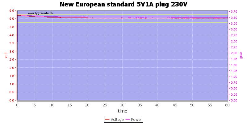 New%20European%20standard%205V1A%20plug%20230V%20load%20test