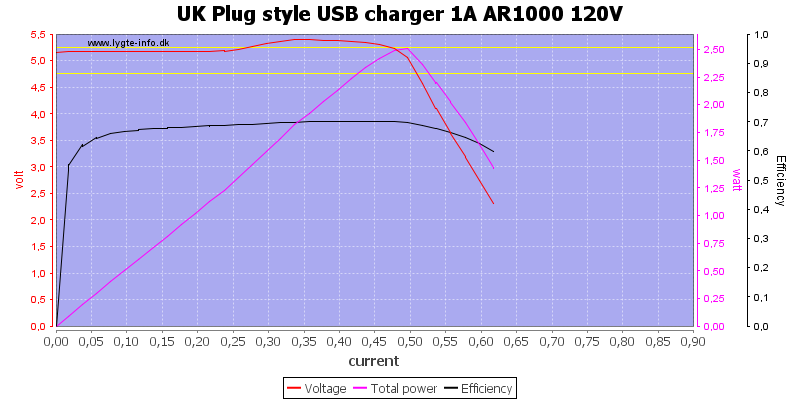 UK%20Plug%20style%20USB%20charger%201A%20AR1000%20120V%20load%20sweep