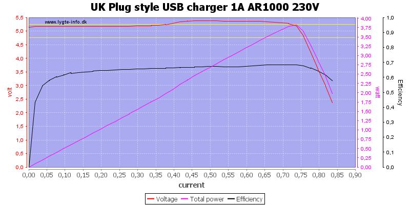 UK%20Plug%20style%20USB%20charger%201A%20AR1000%20230V%20load%20sweep