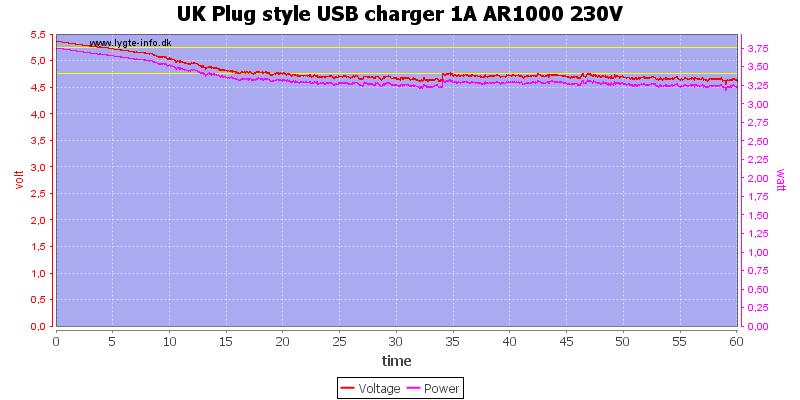 UK%20Plug%20style%20USB%20charger%201A%20AR1000%20230V%20load%20test