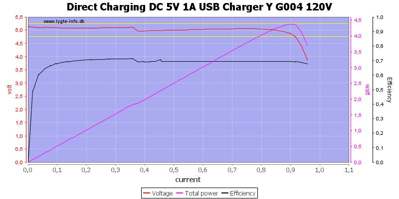 Direct%20Charging%20DC%205V%201A%20USB%20Charger%20Y%20G004%20120V%20load%20sweep