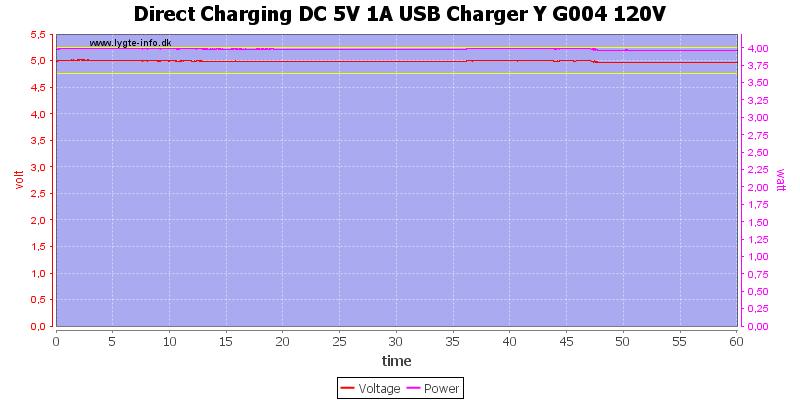 Direct%20Charging%20DC%205V%201A%20USB%20Charger%20Y%20G004%20120V%20load%20test