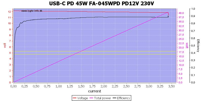 USB-C%20PD%2045W%20FA-045WPD%20PD12V%20230V%20load%20sweep