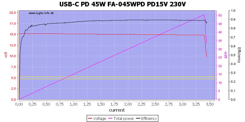 USB-C%20PD%2045W%20FA-045WPD%20PD15V%20230V%20load%20sweep