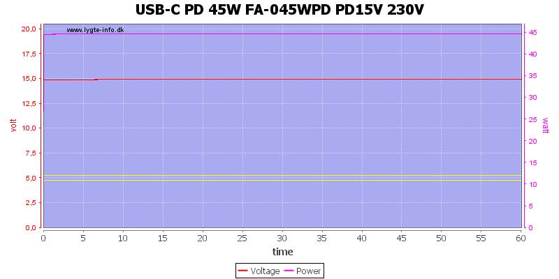 USB-C%20PD%2045W%20FA-045WPD%20PD15V%20230V%20load%20test