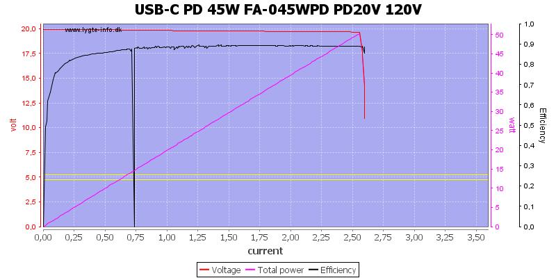 USB-C%20PD%2045W%20FA-045WPD%20PD20V%20120V%20load%20sweep