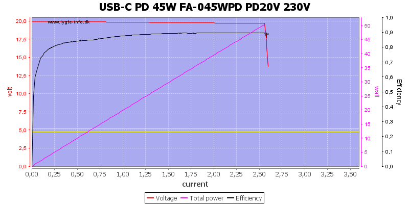 USB-C%20PD%2045W%20FA-045WPD%20PD20V%20230V%20load%20sweep