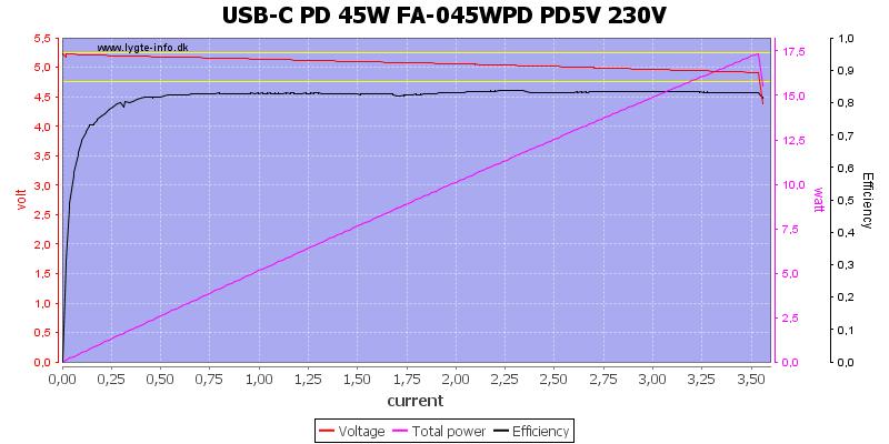 USB-C%20PD%2045W%20FA-045WPD%20PD5V%20230V%20load%20sweep