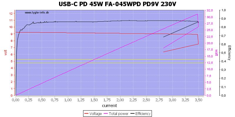 USB-C%20PD%2045W%20FA-045WPD%20PD9V%20230V%20load%20sweep