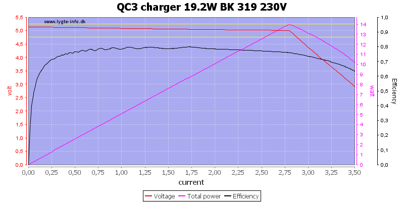 QC3%20charger%2019.2W%20BK%20319%20230V%20load%20sweep