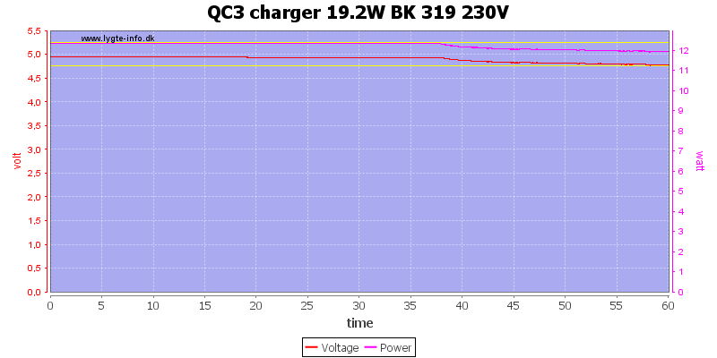 QC3%20charger%2019.2W%20BK%20319%20230V%20load%20test