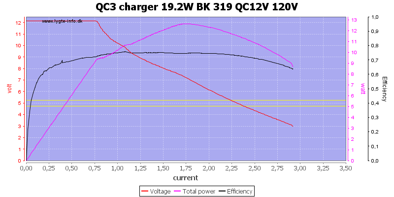 QC3%20charger%2019.2W%20BK%20319%20QC12V%20120V%20load%20sweep