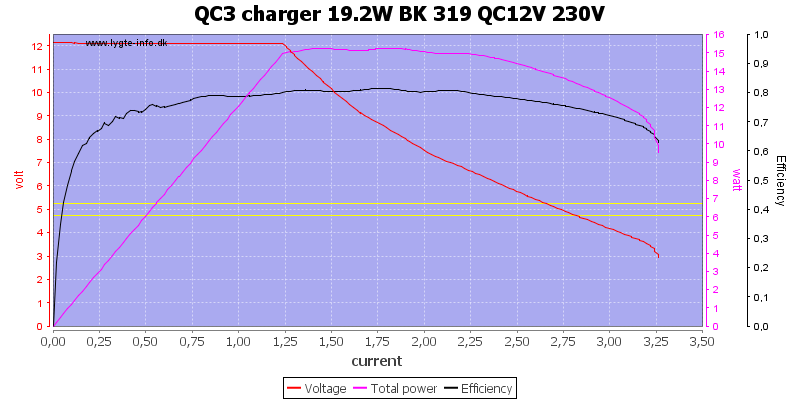 QC3%20charger%2019.2W%20BK%20319%20QC12V%20230V%20load%20sweep