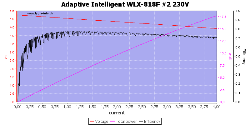 Adaptive%20Intelligent%20WLX-818F%20%232%20230V%20load%20sweep