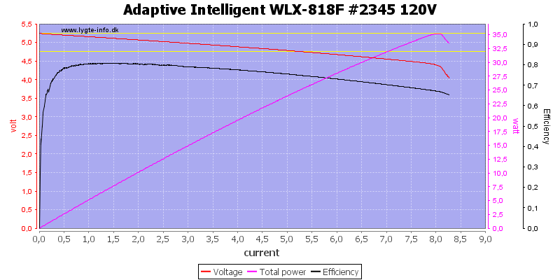 Adaptive%20Intelligent%20WLX-818F%20%232345%20120V%20load%20sweep