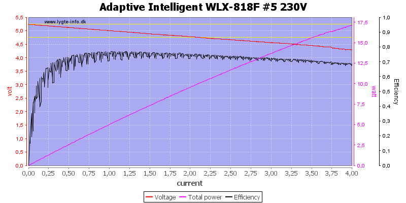 Adaptive%20Intelligent%20WLX-818F%20%235%20230V%20load%20sweep