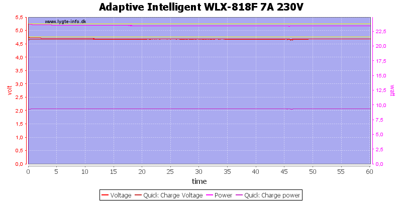 Adaptive%20Intelligent%20WLX-818F%207A%20230V%20load%20test