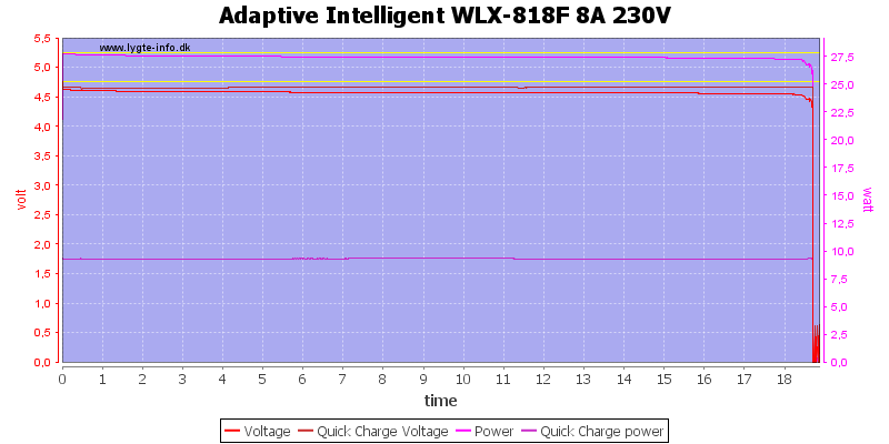 Adaptive%20Intelligent%20WLX-818F%208A%20230V%20load%20test