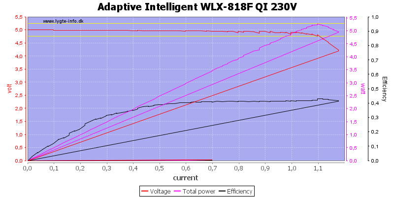 Adaptive%20Intelligent%20WLX-818F%20QI%20230V%20load%20sweep