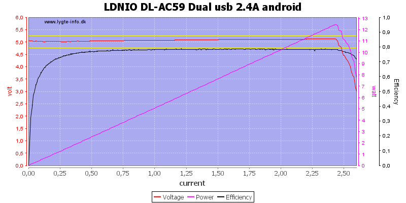 LDNIO%20DL-AC59%20Dual%20usb%202.4A%20android%20load%20sweep