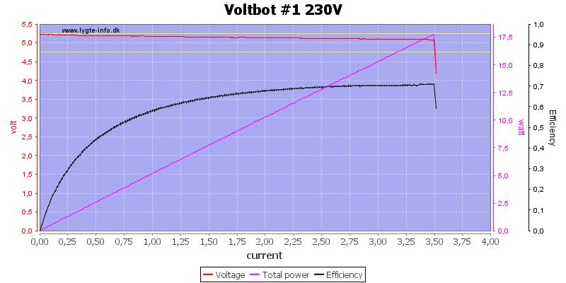 Voltbot%20%231%20230V%20load%20sweep
