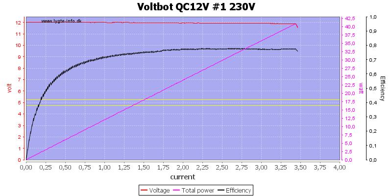 Voltbot%20QC12V%20%231%20230V%20load%20sweep