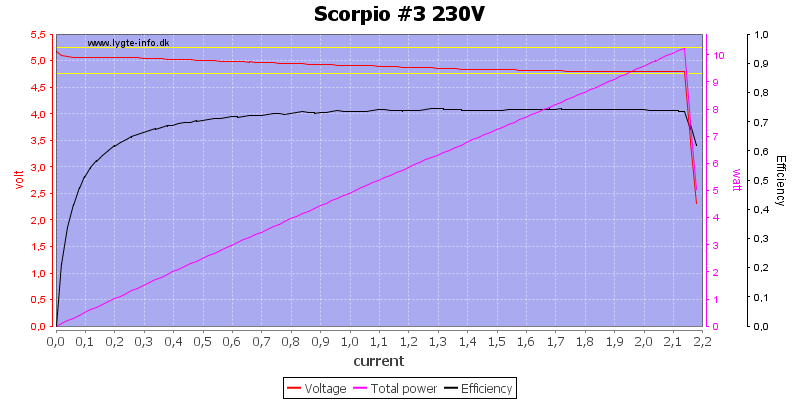Scorpio%20%233%20230V%20load%20sweep