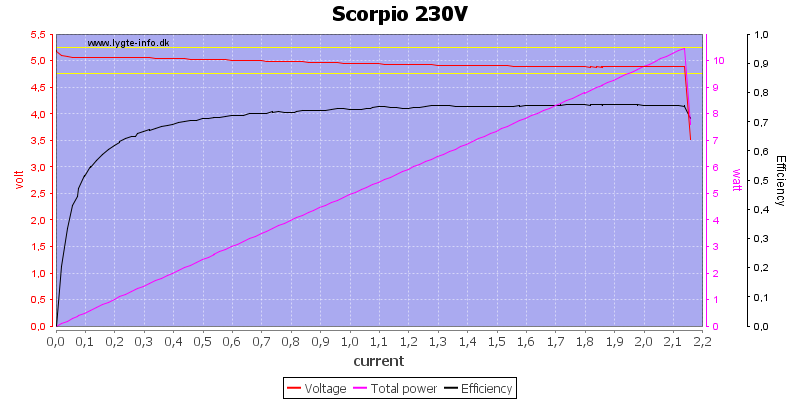 Scorpio%20230V%20load%20sweep