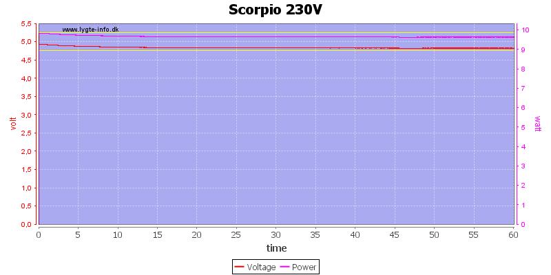 Scorpio%20230V%20load%20test