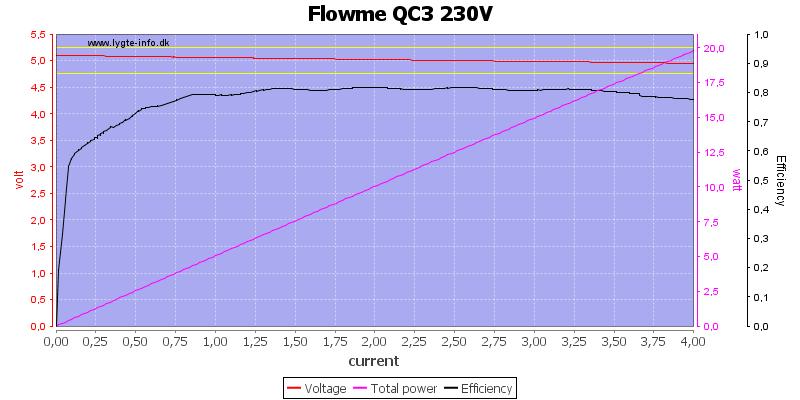 Flowme%20QC3%20230V%20load%20sweep