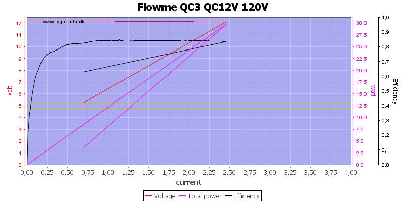 Flowme%20QC3%20QC12V%20120V%20load%20sweep