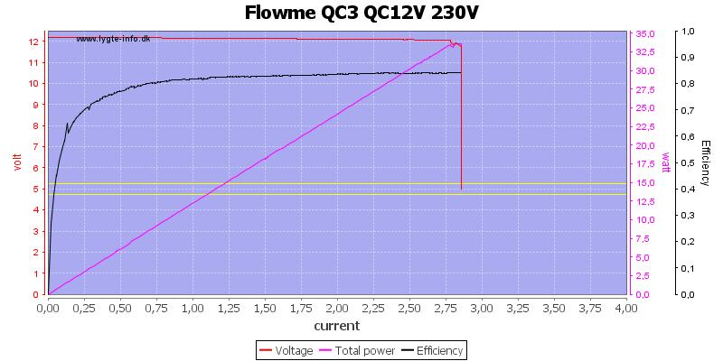 Flowme%20QC3%20QC12V%20230V%20load%20sweep