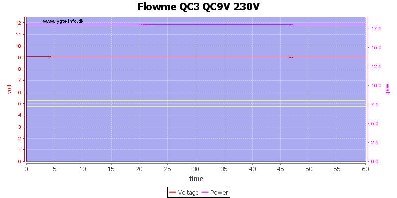 Flowme%20QC3%20QC9V%20230V%20load%20test