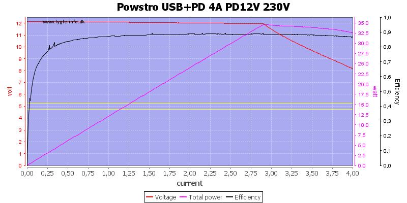 Powstro%20USB%2BPD%204A%20PD12V%20230V%20load%20sweep