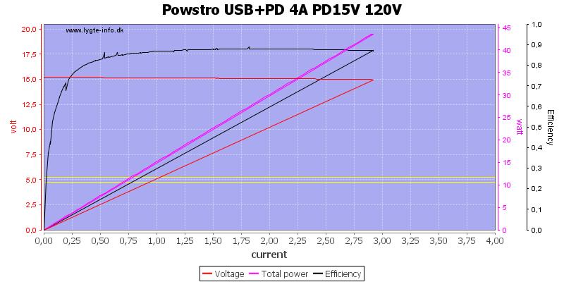 Powstro%20USB%2BPD%204A%20PD15V%20120V%20load%20sweep
