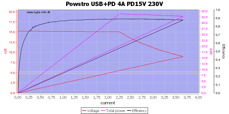 Powstro%20USB%2BPD%204A%20PD15V%20230V%20load%20sweep