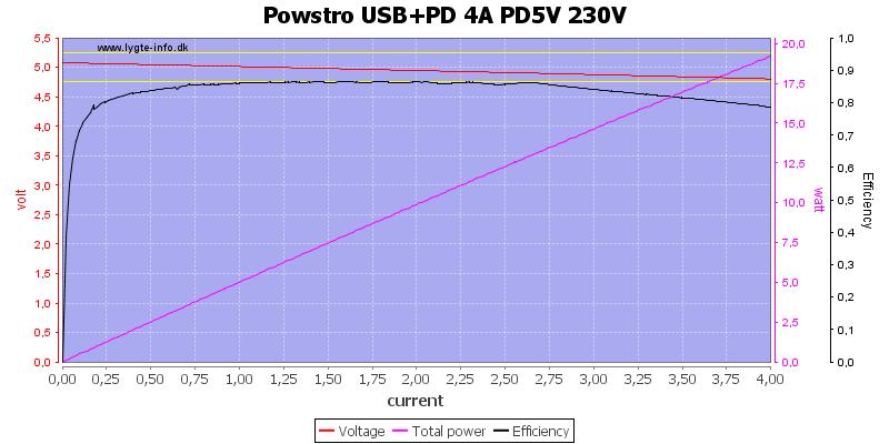 Powstro%20USB%2BPD%204A%20PD5V%20230V%20load%20sweep