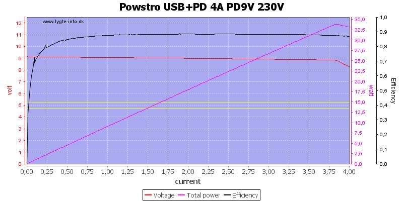 Powstro%20USB%2BPD%204A%20PD9V%20230V%20load%20sweep