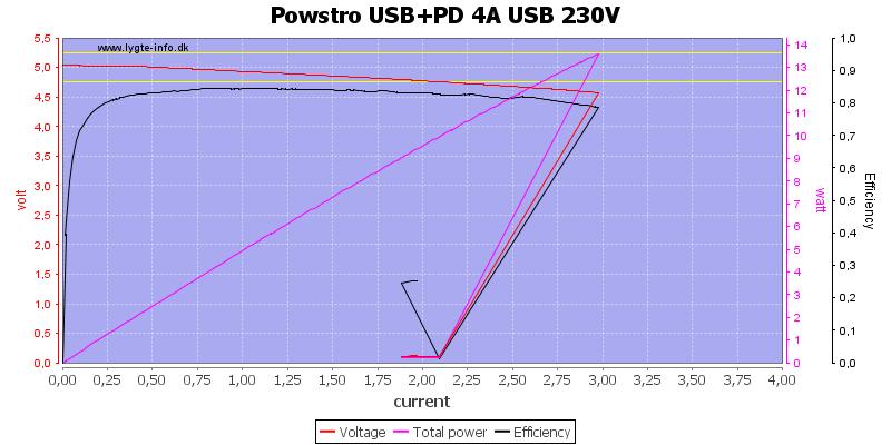 Powstro%20USB%2BPD%204A%20USB%20230V%20load%20sweep