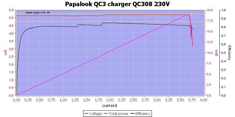 Papalook%20QC3%20charger%20QC308%20230V%20load%20sweep