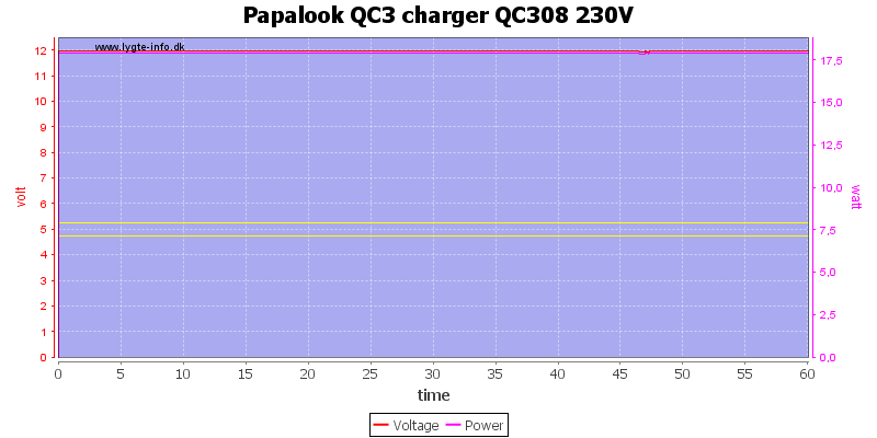 Papalook%20QC3%20charger%20QC308%20230V%20load%20test