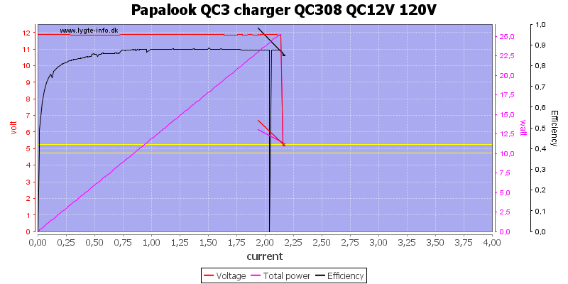 Papalook%20QC3%20charger%20QC308%20QC12V%20120V%20load%20sweep