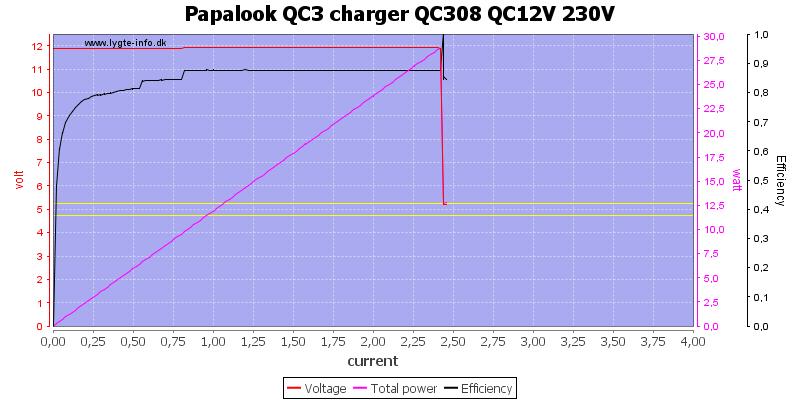 Papalook%20QC3%20charger%20QC308%20QC12V%20230V%20load%20sweep