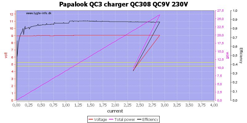 Papalook%20QC3%20charger%20QC308%20QC9V%20230V%20load%20sweep
