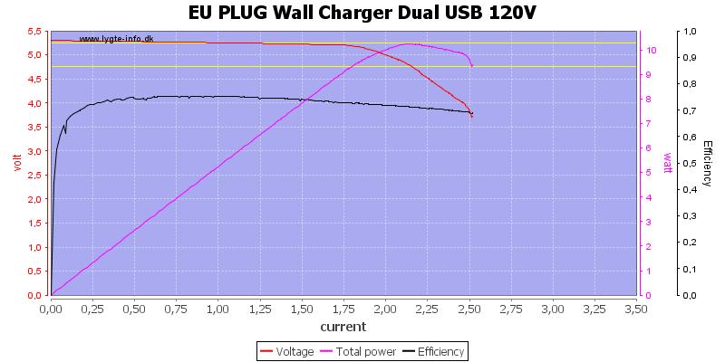 EU%20PLUG%20Wall%20Charger%20Dual%20USB%20120V%20load%20sweep