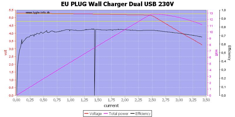 EU%20PLUG%20Wall%20Charger%20Dual%20USB%20230V%20load%20sweep